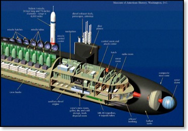 Submarine 101 The Basics About US Nuclear Powered
